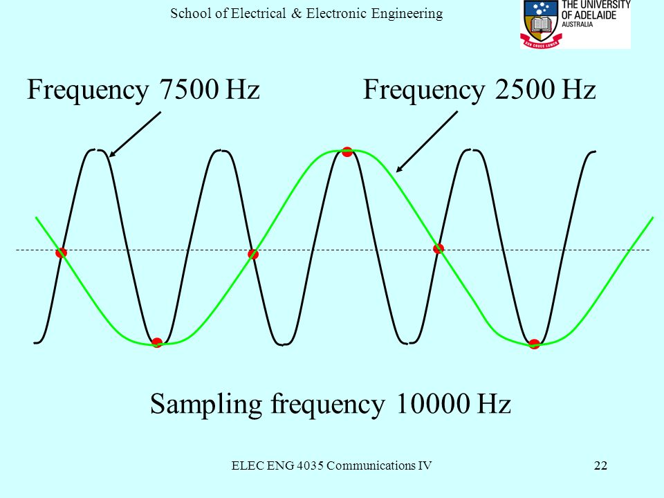 ELEC ENG 4035 Communications IV22 School of Electrical & Electronic Engineering 22 Frequency 7500 Hz Frequency 2500 Hz Sampling frequency Hz