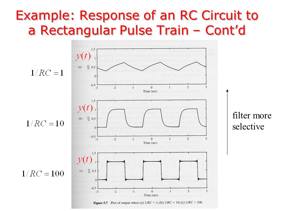 Example: Response of an RC Circuit to a Rectangular Pulse Train – Cont'd filter more selective