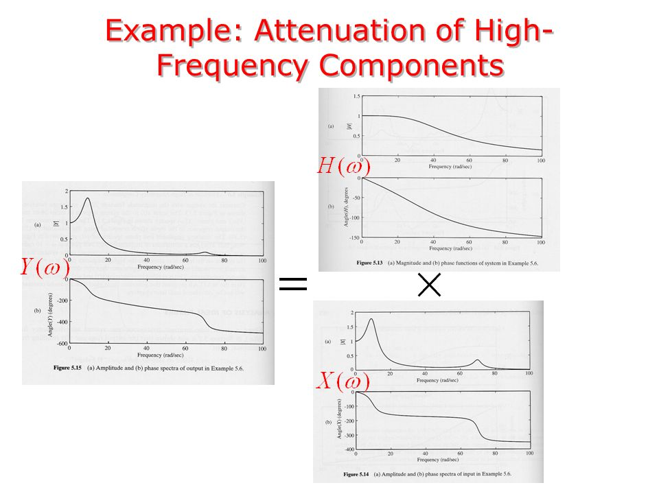 Example: Attenuation of High- Frequency Components