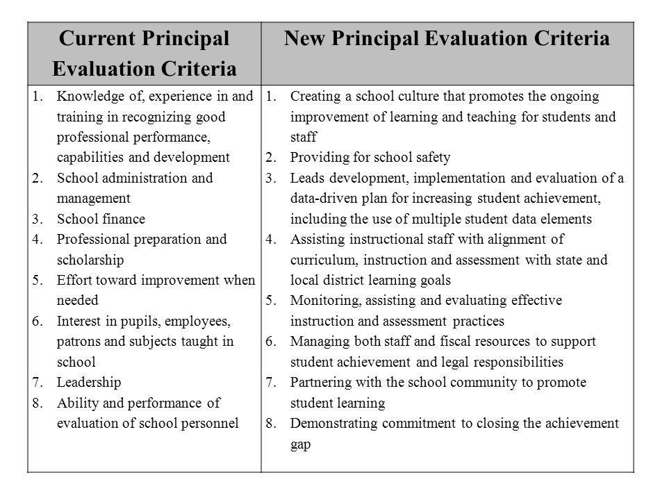 Current Principal Evaluation Criteria New Principal Evaluation Criteria 1.Knowledge of, experience in and training in recognizing good professional performance, capabilities and development 2.School administration and management 3.School finance 4.Professional preparation and scholarship 5.Effort toward improvement when needed 6.Interest in pupils, employees, patrons and subjects taught in school 7.Leadership 8.Ability and performance of evaluation of school personnel 1.Creating a school culture that promotes the ongoing improvement of learning and teaching for students and staff 2.Providing for school safety 3.Leads development, implementation and evaluation of a data-driven plan for increasing student achievement, including the use of multiple student data elements 4.Assisting instructional staff with alignment of curriculum, instruction and assessment with state and local district learning goals 5.Monitoring, assisting and evaluating effective instruction and assessment practices 6.Managing both staff and fiscal resources to support student achievement and legal responsibilities 7.Partnering with the school community to promote student learning 8.Demonstrating commitment to closing the achievement gap