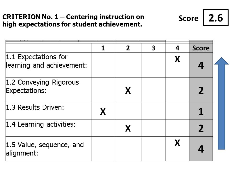 Undeveloped EmergingProficientDistinguished 1234Score 1.1 Expectations for learning and achievement: X Conveying Rigorous Expectations: X Results Driven: X Learning activities: X Value, sequence, and alignment: X 4 CRITERION No.