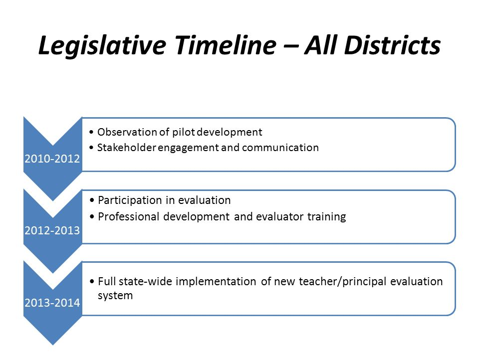 Legislative Timeline – All Districts Observation of pilot development Stakeholder engagement and communication Participation in evaluation Professional development and evaluator training Full state-wide implementation of new teacher/principal evaluation system