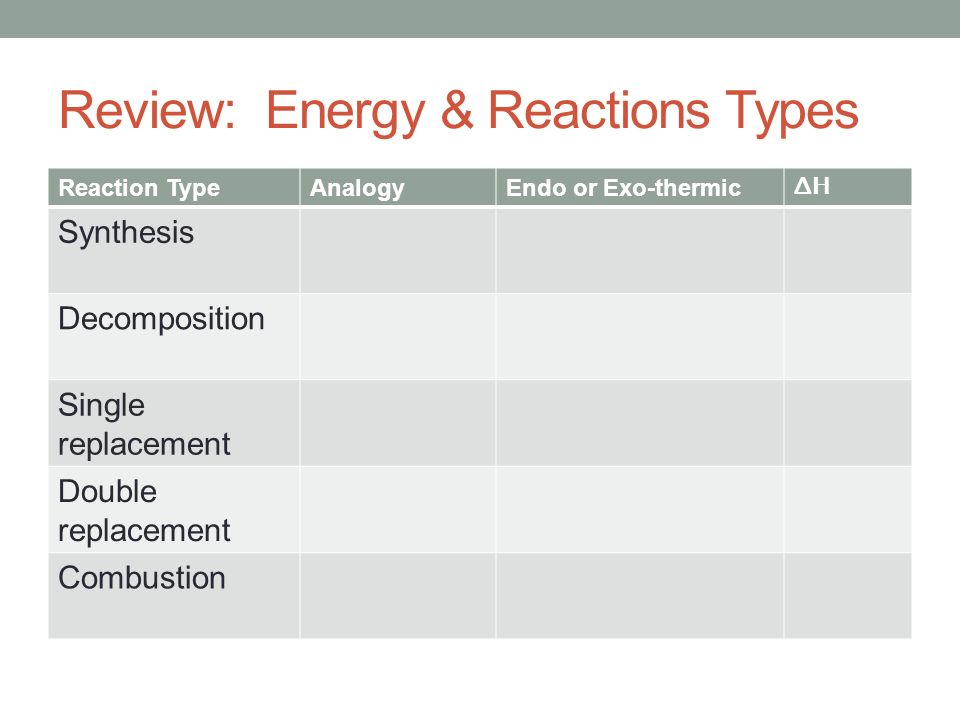 Objectives To Predict Products Using Types Of Reactions Warm Up