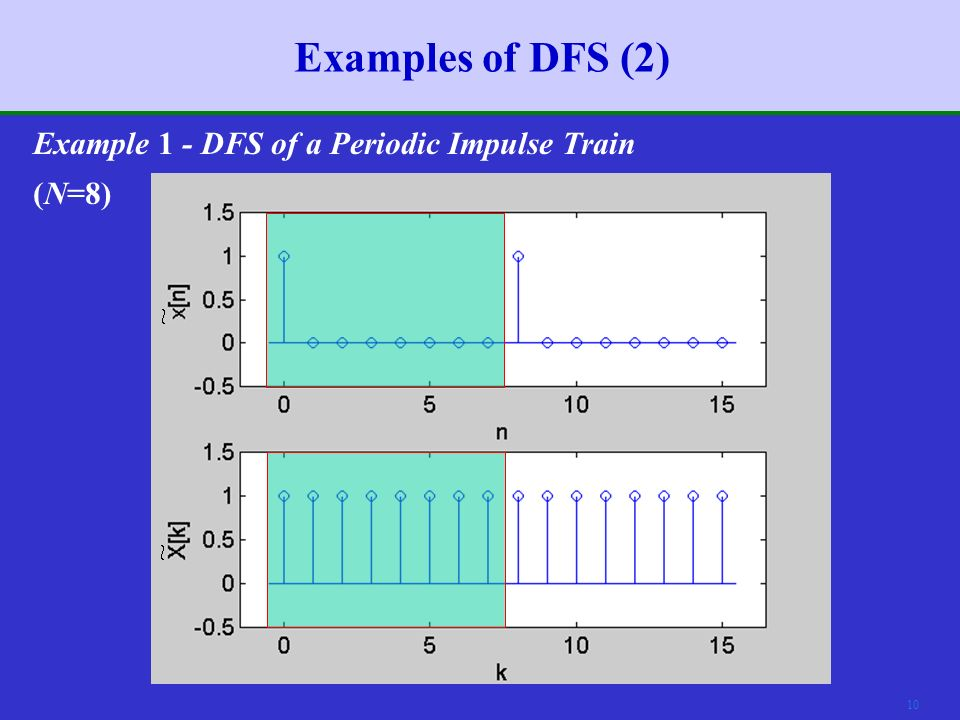 9 Examples of DFS (1) Example 1 - DFS of a Periodic Impulse Train  Consider the periodic impulse train Since for 0 ≤ n ≤ N–1, the DFS coefficients are found as If we synthesize the signal from the DFS coefficients, we have