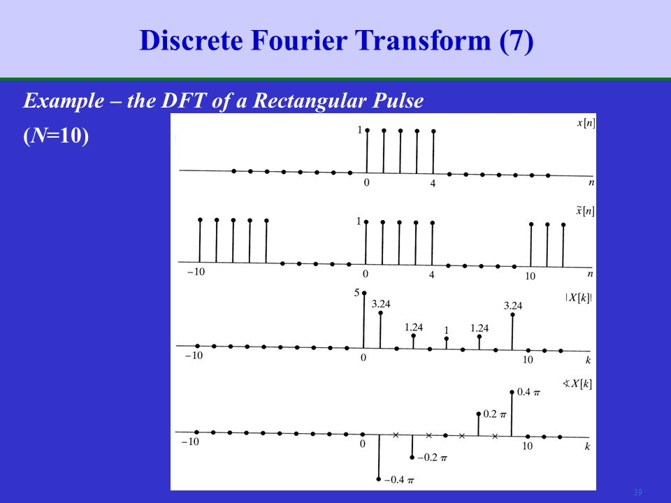 38 Discrete Fourier Transform (6) Example – the DFT of a Rectangular Pulse (N=5)