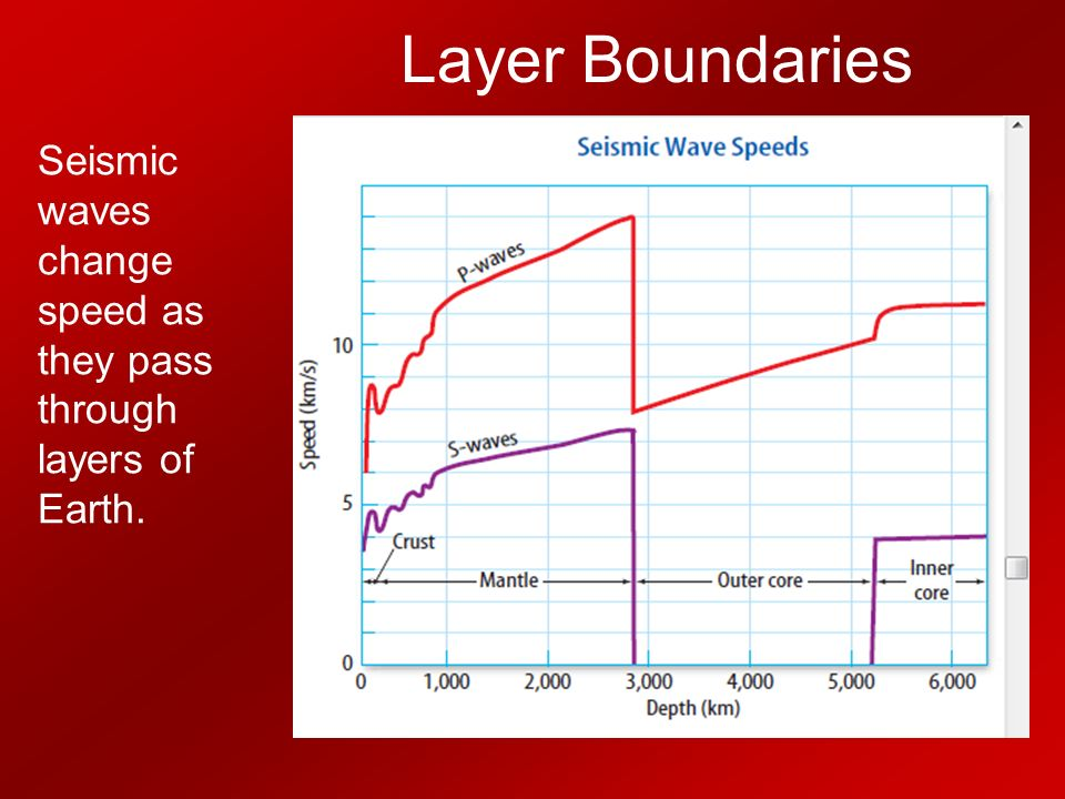 Layer Boundaries Seismic waves change speed as they pass through layers of Earth.