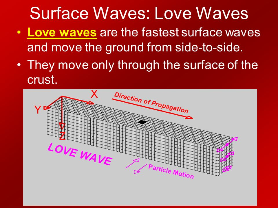 Surface Waves: Love Waves Love waves are the fastest surface waves and move the ground from side-to-side.