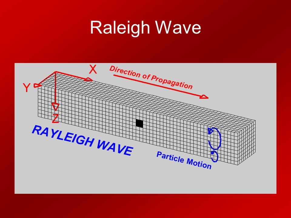 Raleigh Wave