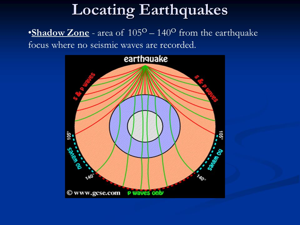 Locating Earthquakes Shadow Zone - area of 105 O – 140 O from the earthquake focus where no seismic waves are recorded.