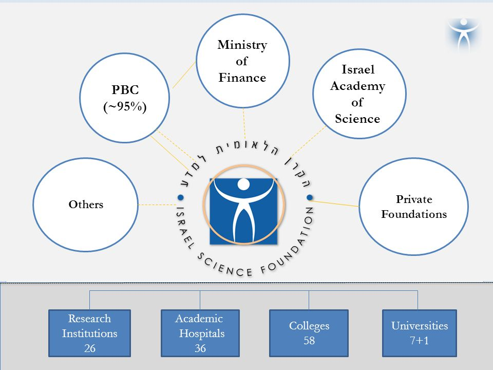 Israel Science Foundation April, Description of Israel – Size Haifa