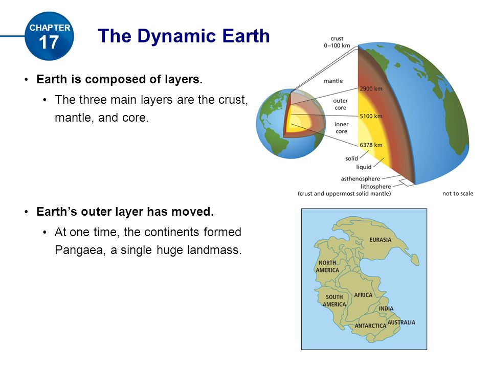 The Dynamic Earth Earth is composed of layers.