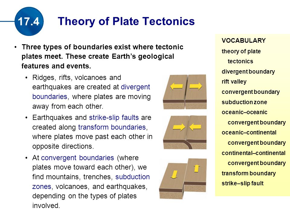 Three types of boundaries exist where tectonic plates meet.