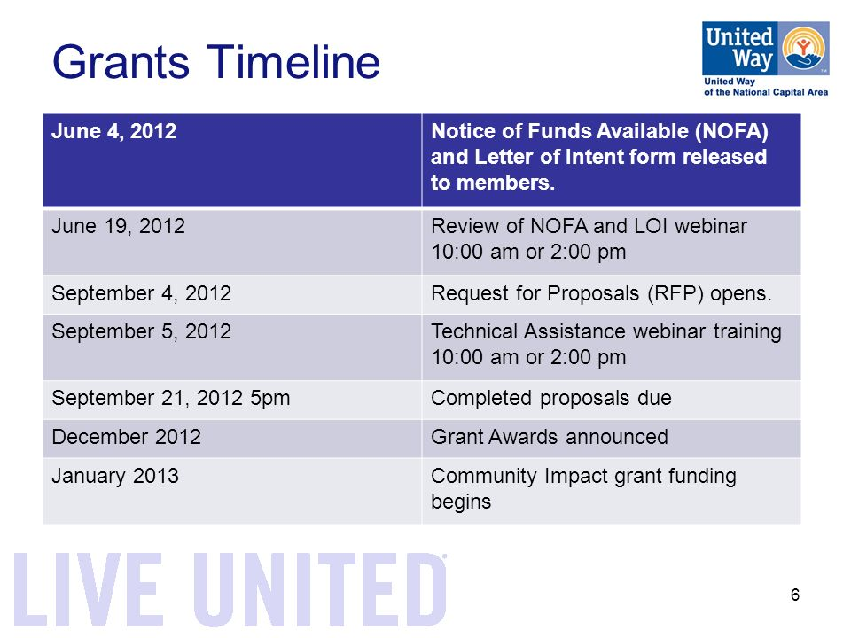 6 Grants Timeline June 4, 2012Notice of Funds Available (NOFA) and Letter of Intent form released to members.