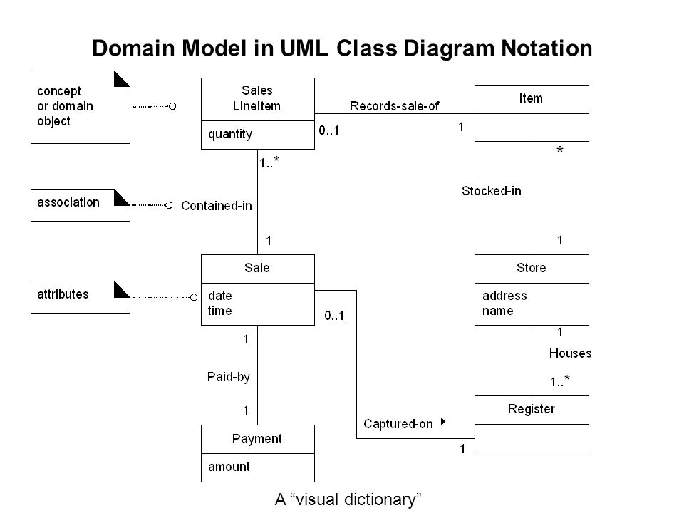 Chapter 9 domain models domain model in uml class diagram notation 2 domain model in uml class diagram notation ccuart Image collections