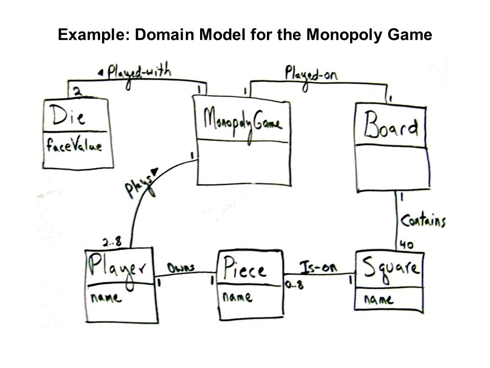 Chapter 9 domain models domain model in uml class diagram notation 30 example domain model for the monopoly game ccuart Image collections