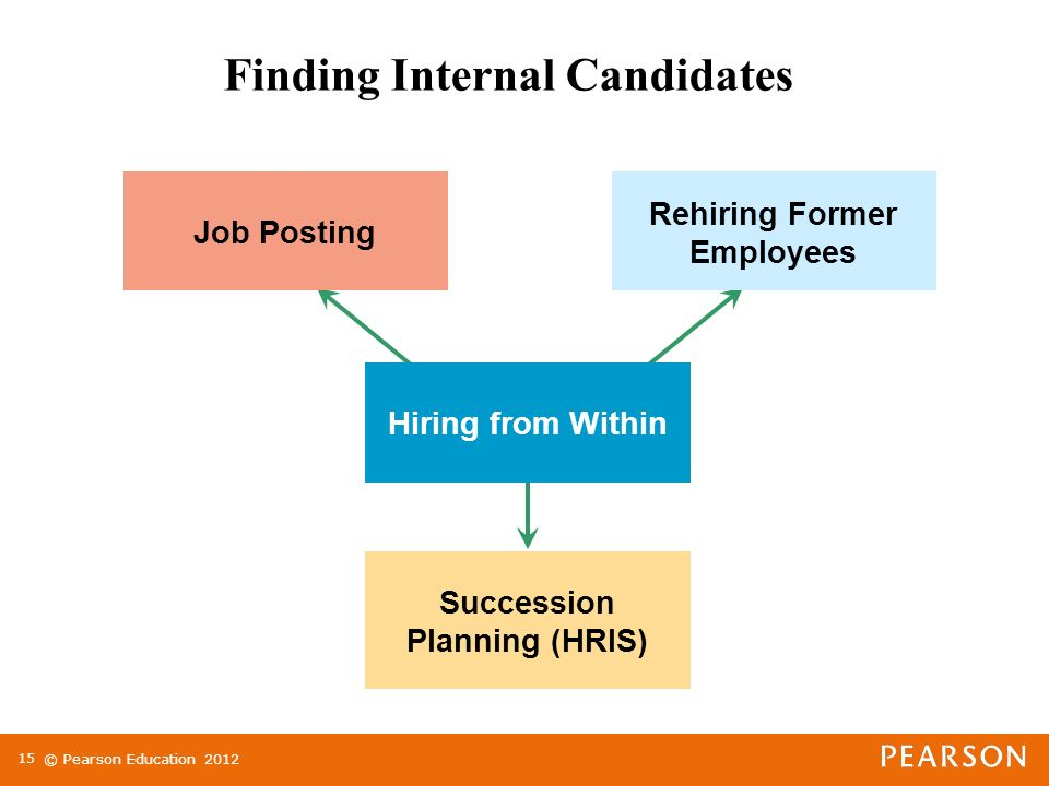 © Pearson Education Finding Internal Candidates Hiring from Within Job Posting Succession Planning (HRIS) Rehiring Former Employees
