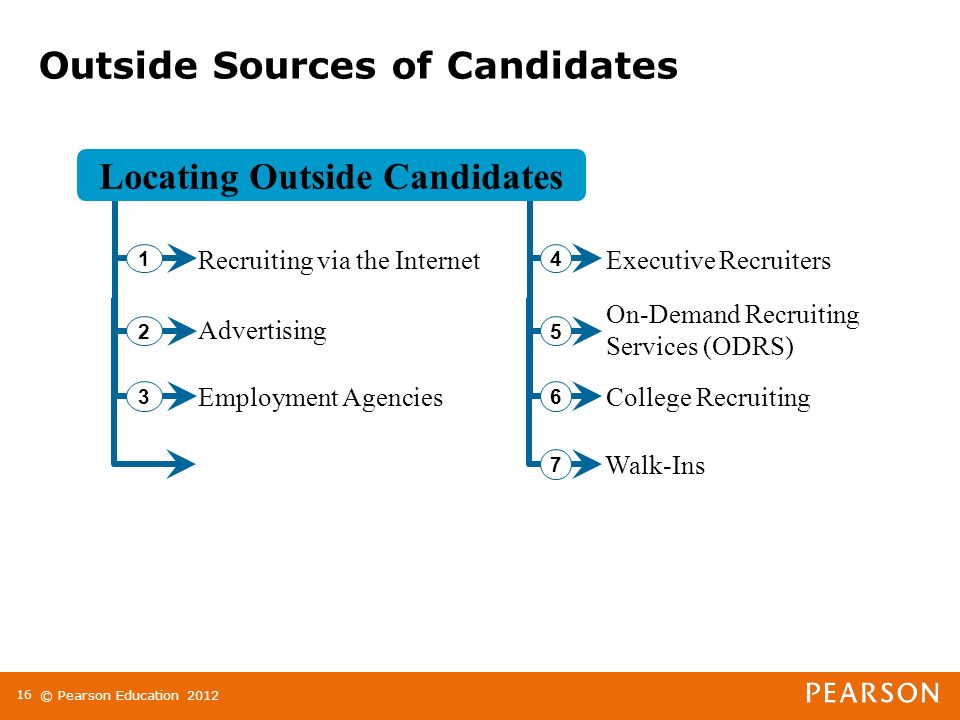 © Pearson Education Outside Sources of Candidates 12 3 Advertising Recruiting via the Internet Employment Agencies On-Demand Recruiting Services (ODRS) Executive Recruiters College Recruiting Walk-Ins Locating Outside Candidates