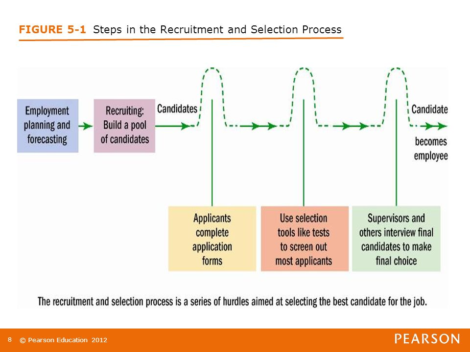 © Pearson Education FIGURE 5-1 Steps in the Recruitment and Selection Process