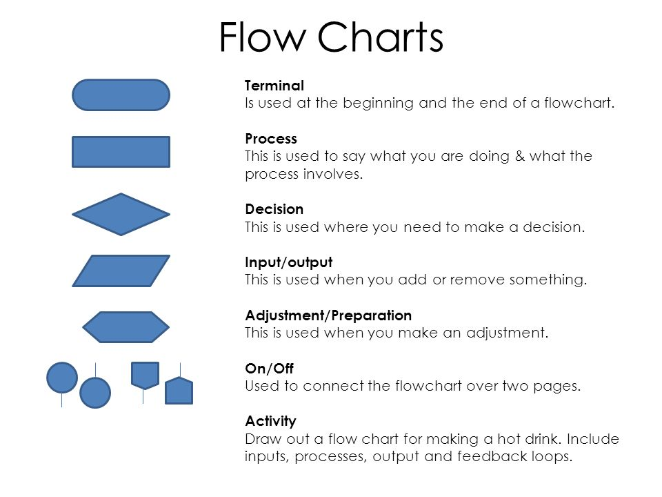 Graphic Communication Flowcharts Pictograms Presenting Data Ppt