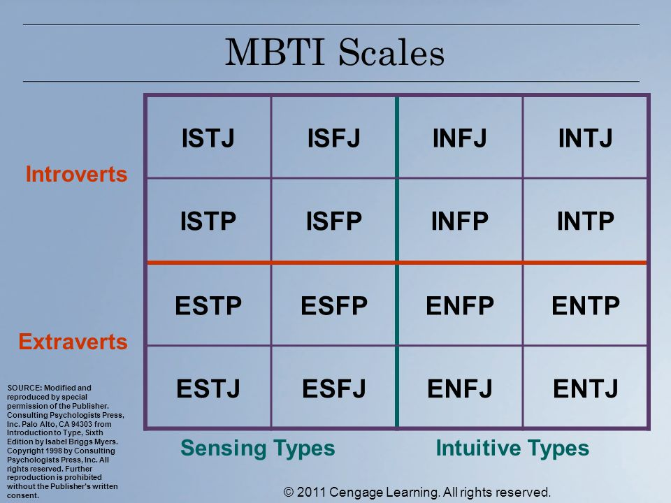 MBTI Scales ISTJISFJINFJINTJ ISTPISFPINFPINTP ESTPESFPENFPENTP ESTJESFJENFJENTJ Introverts Extraverts Sensing TypesIntuitive Types SOURCE: Modified and reproduced by special permission of the Publisher.
