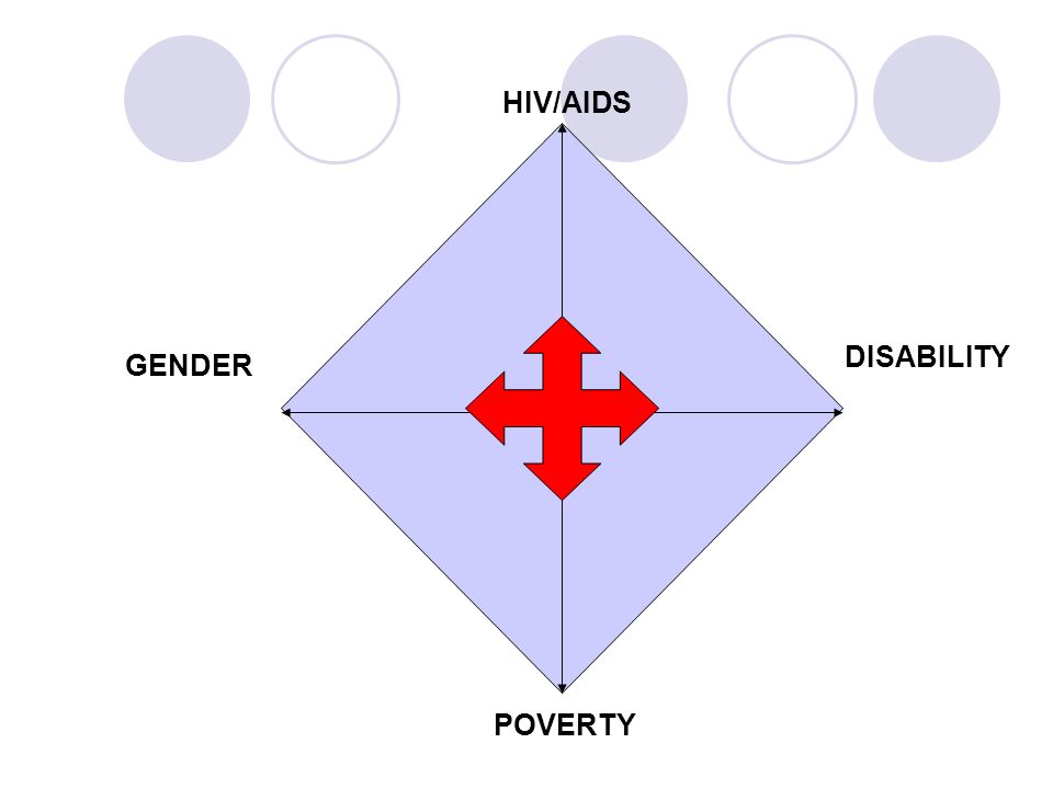 HIV/AIDS GENDER DISABILITY POVERTY