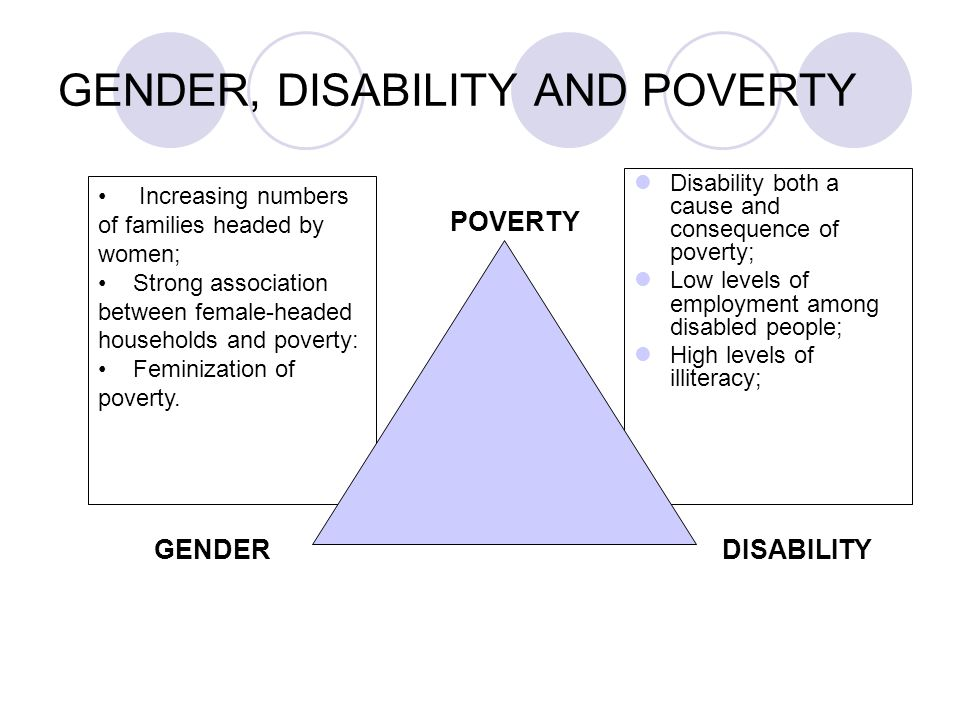 Disability both a cause and consequence of poverty; Low levels of employment among disabled people; High levels of illiteracy; Increasing numbers of families headed by women; Strong association between female-headed households and poverty: Feminization of poverty.