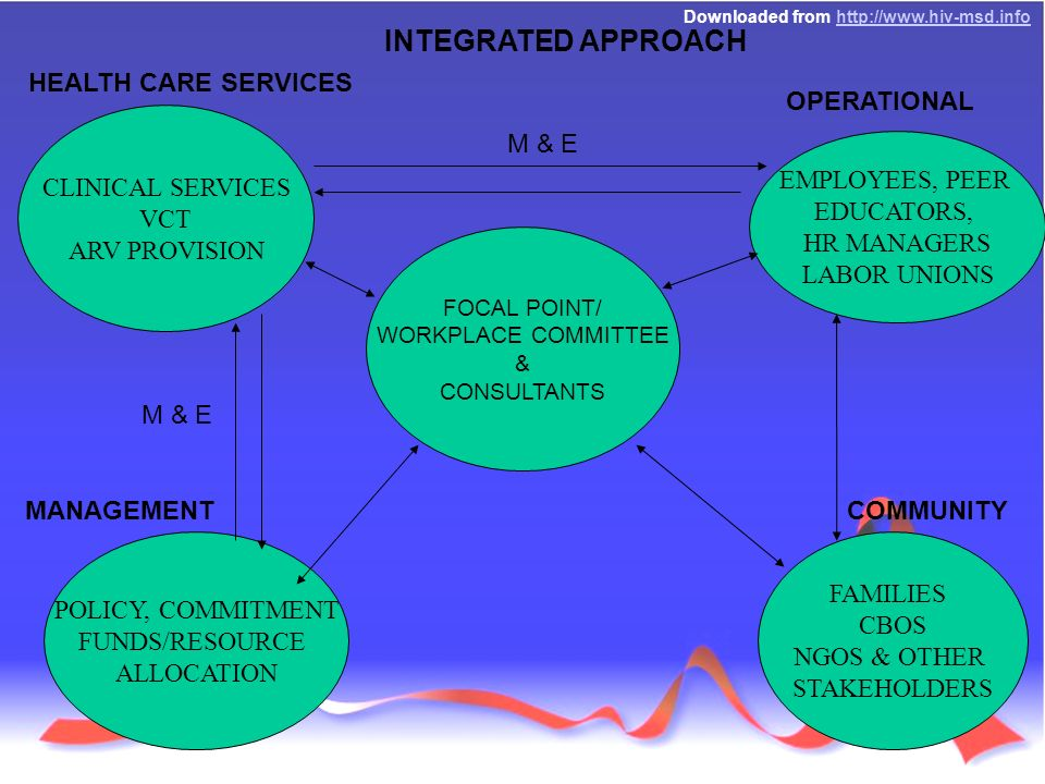 Downloaded from   FOCAL POINT/ WORKPLACE COMMITTEE & CONSULTANTS HEALTH CARE SERVICES OPERATIONAL COMMUNITY MANAGEMENT M & E INTEGRATED APPROACH POLICY, COMMITMENT FUNDS/RESOURCE ALLOCATION CLINICAL SERVICES VCT ARV PROVISION EMPLOYEES, PEER EDUCATORS, HR MANAGERS LABOR UNIONS FAMILIES CBOS NGOS & OTHER STAKEHOLDERS