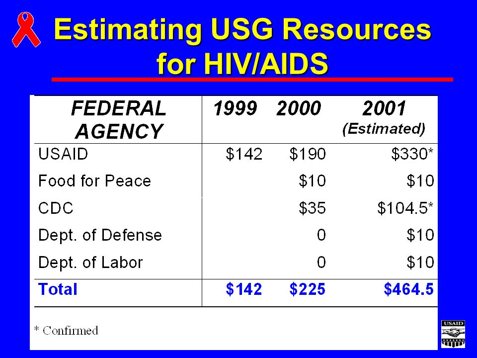Estimating USG Resources for HIV/AIDS