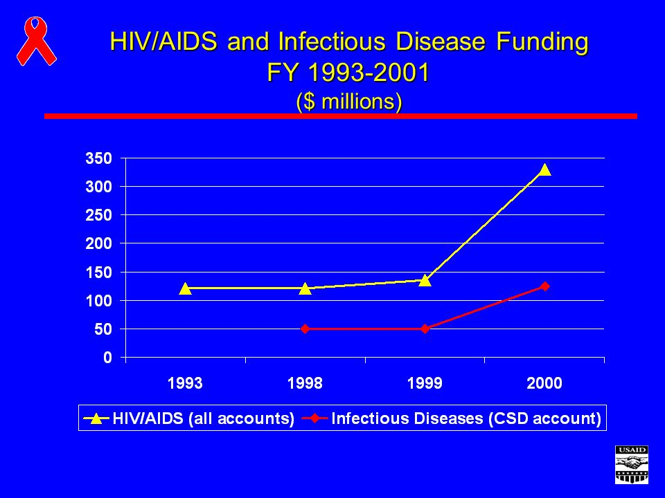 HIV/AIDS and Infectious Disease Funding FY ($ millions)