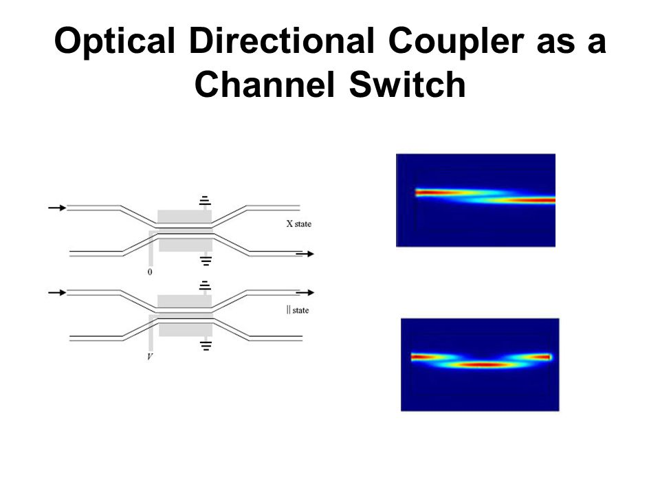 6  Optoelectronic Devices  Optical Waveguides (a) A buried