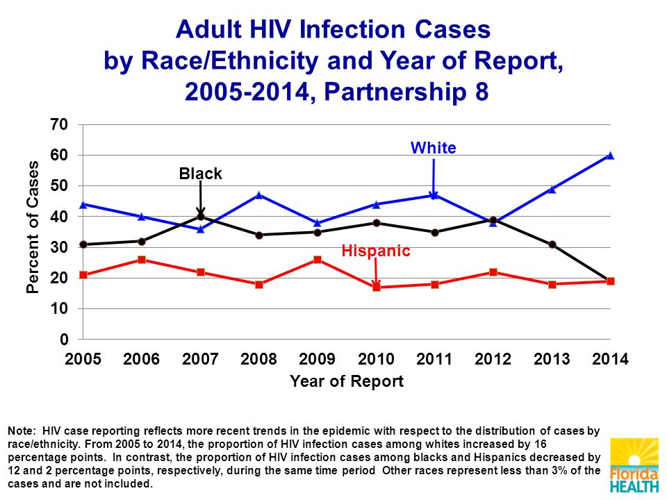 Adult HIV Infection Cases by Race/Ethnicity and Year of Report, , Partnership 8 Note: HIV case reporting reflects more recent trends in the epidemic with respect to the distribution of cases by race/ethnicity.