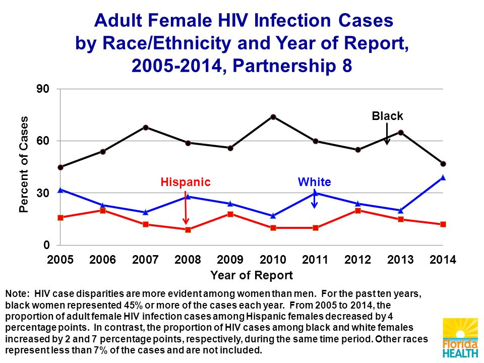 Adult Female HIV Infection Cases by Race/Ethnicity and Year of Report, , Partnership 8 Note: HIV case disparities are more evident among women than men.