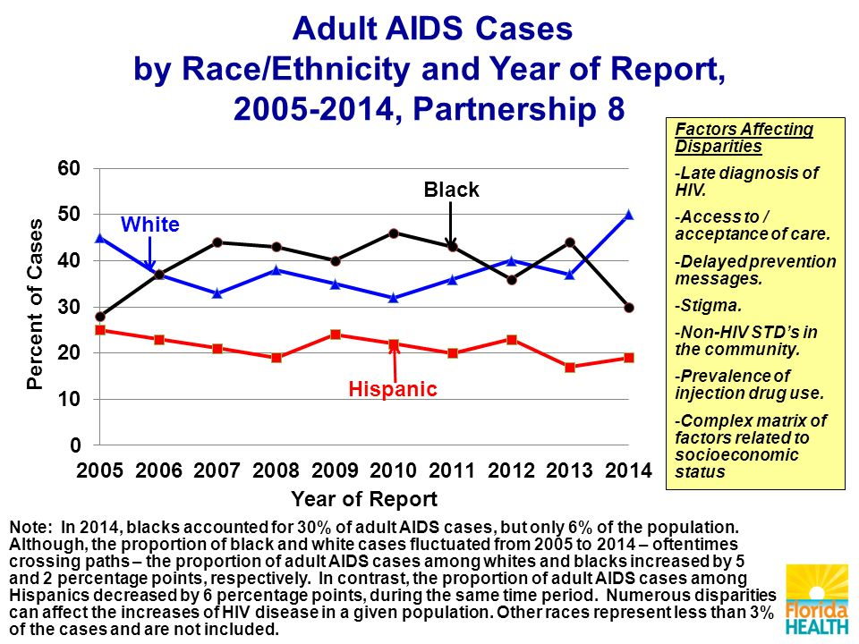 Adult AIDS Cases by Race/Ethnicity and Year of Report, , Partnership 8 Factors Affecting Disparities -Late diagnosis of HIV.