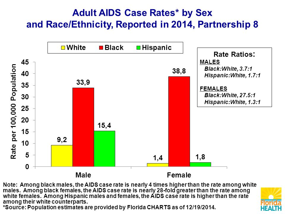 Note: Among black males, the AIDS case rate is nearly 4 times higher than the rate among white males.