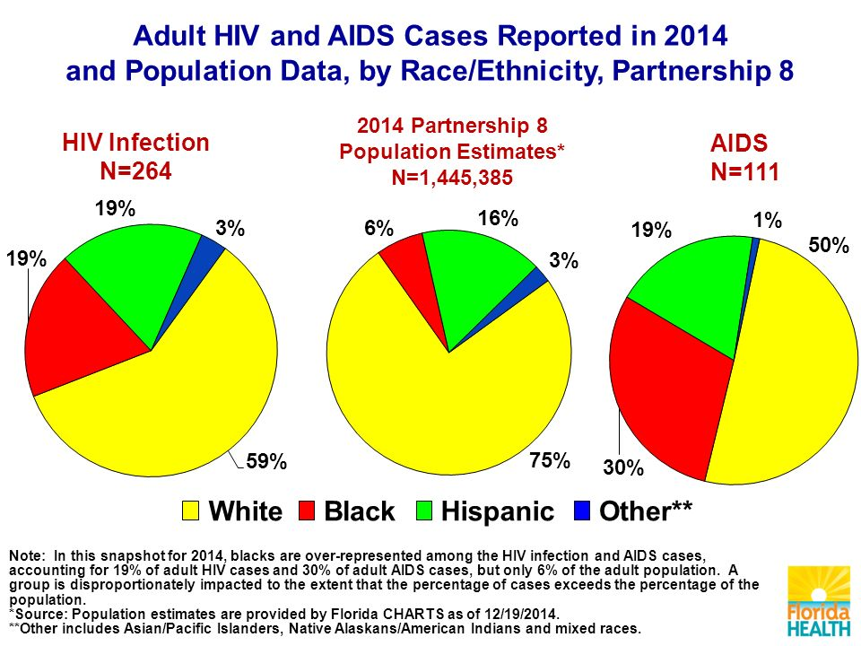 WhiteBlackHispanicOther** Note: In this snapshot for 2014, blacks are over-represented among the HIV infection and AIDS cases, accounting for 19% of adult HIV cases and 30% of adult AIDS cases, but only 6% of the adult population.