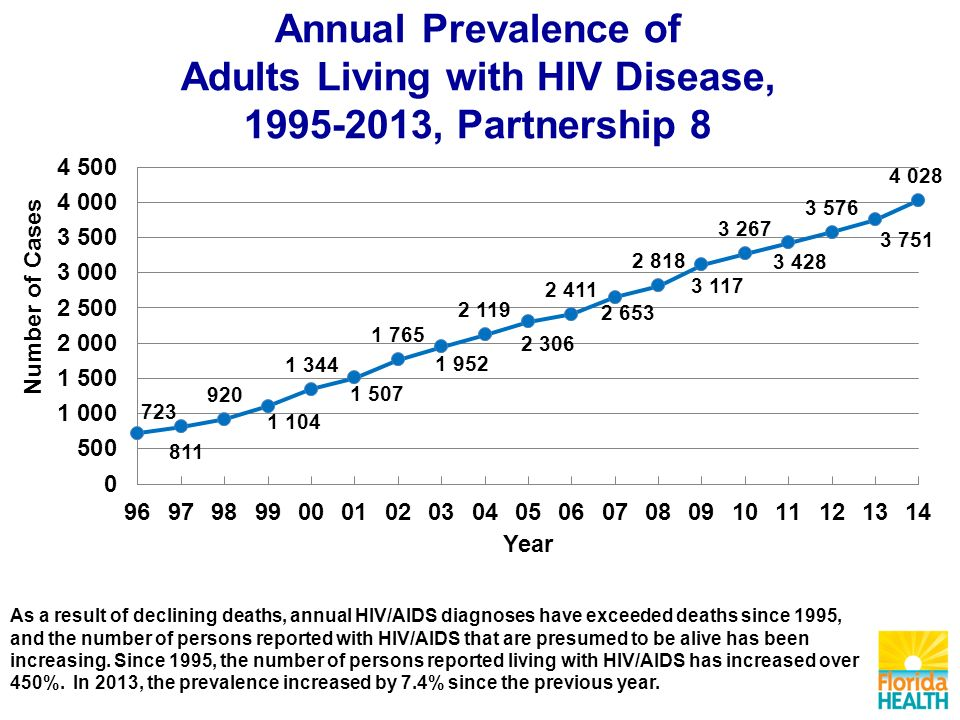 Annual Prevalence of Adults Living with HIV Disease, , Partnership 8 As a result of declining deaths, annual HIV/AIDS diagnoses have exceeded deaths since 1995, and the number of persons reported with HIV/AIDS that are presumed to be alive has been increasing.