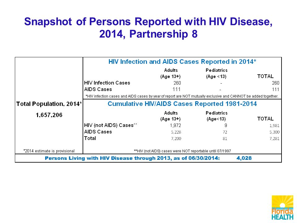 Snapshot of Persons Reported with HIV Disease, 2014, Partnership 8