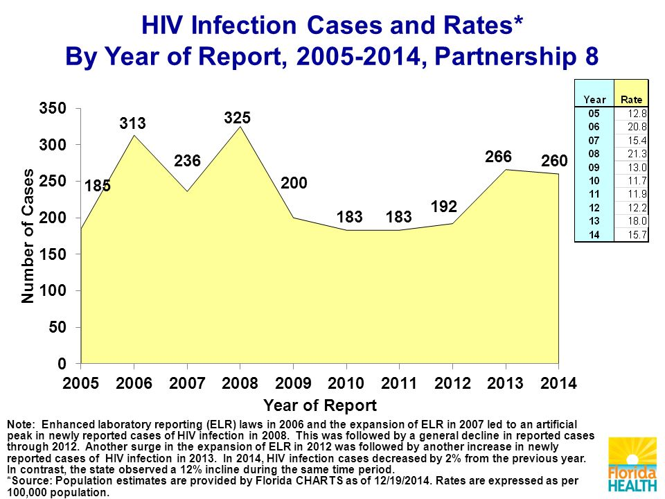 HIV Infection Cases and Rates* By Year of Report, , Partnership 8 Note: Enhanced laboratory reporting (ELR) laws in 2006 and the expansion of ELR in 2007 led to an artificial peak in newly reported cases of HIV infection in 2008.