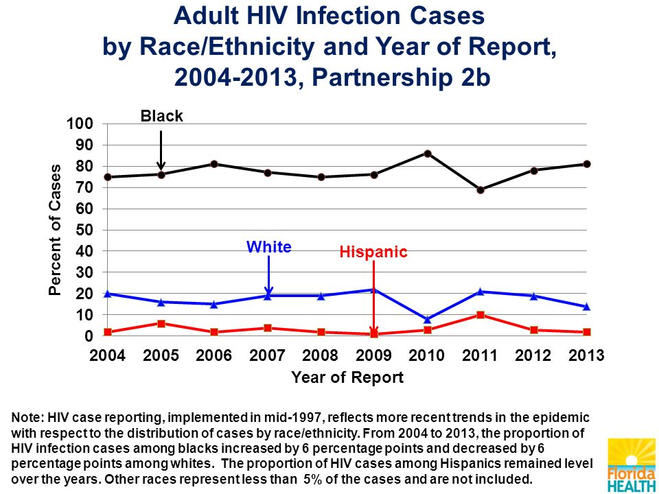 Adult HIV Infection Cases by Race/Ethnicity and Year of Report, , Partnership 2b Note: HIV case reporting, implemented in mid-1997, reflects more recent trends in the epidemic with respect to the distribution of cases by race/ethnicity.