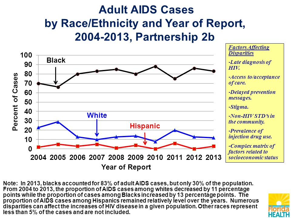 Adult AIDS Cases by Race/Ethnicity and Year of Report, , Partnership 2b Factors Affecting Disparities -Late diagnosis of HIV.