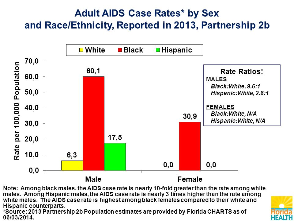 Note: Among black males, the AIDS case rate is nearly 10-fold greater than the rate among white males.