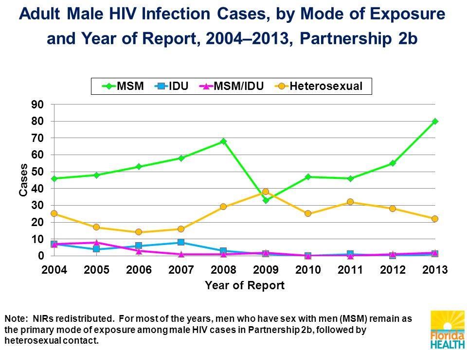 Adult Male HIV Infection Cases, by Mode of Exposure and Year of Report, 2004–2013, Partnership 2b Note: NIRs redistributed.