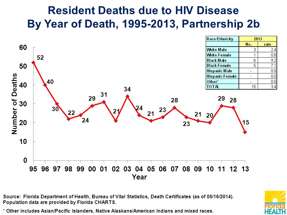 Resident Deaths due to HIV Disease By Year of Death, , Partnership 2b Source: Florida Department of Health, Bureau of Vital Statistics, Death Certificates (as of 05/16/2014).