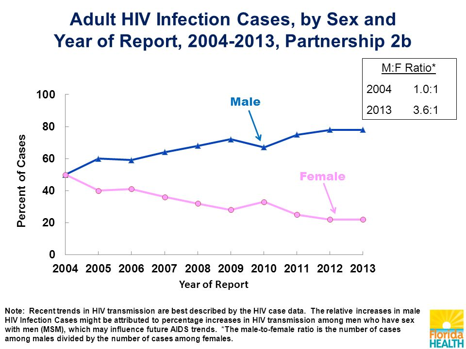 M:F Ratio* : :1 Note: Recent trends in HIV transmission are best described by the HIV case data.
