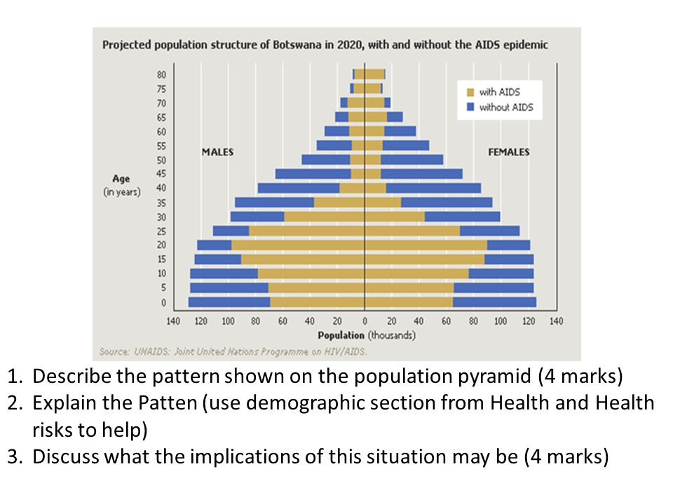 1.Describe the pattern shown on the population pyramid (4 marks) 2.Explain the Patten (use demographic section from Health and Health risks to help) 3.Discuss what the implications of this situation may be (4 marks)