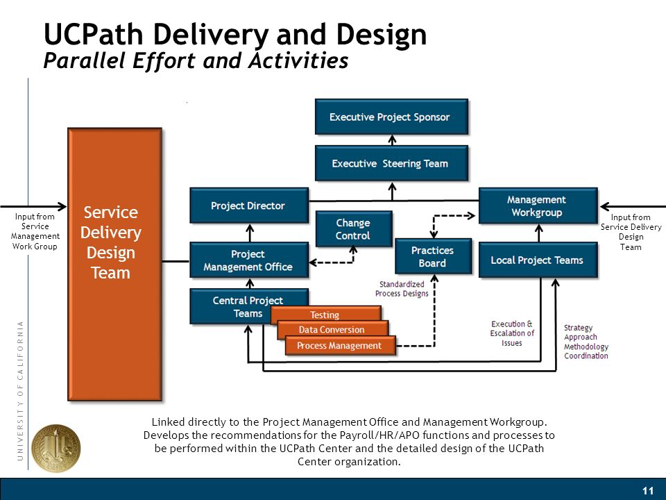 University Of California Ucpath Project Orientation And Design Session Kick Off Ppt Download