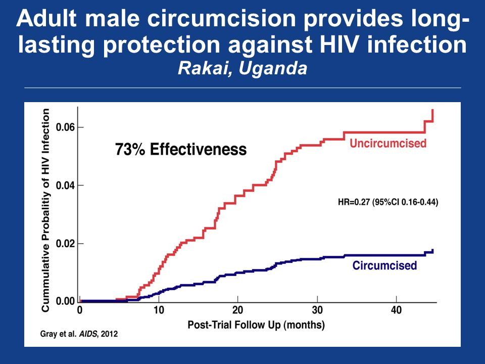 Adult male circumcision provides long- lasting protection against HIV infection Rakai, Uganda