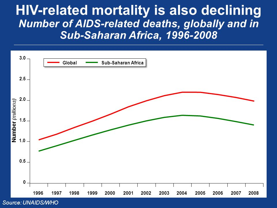 Number (millions) HIV-related mortality is also declining Number of AIDS-related deaths, globally and in Sub-Saharan Africa, Source: UNAIDS/WHO GlobalSub-Saharan Africa