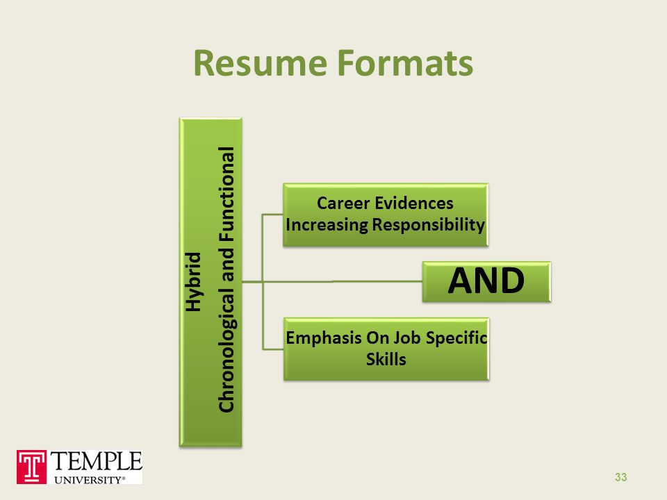 33 Resume Formats Hybrid Chronological And Functional Career Evidences Increasing Responsibility AND Emphasis On Job Specific Skills