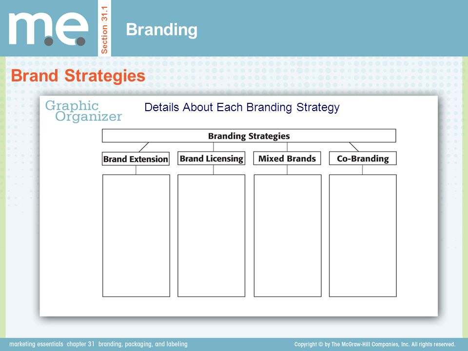 Branding Brand Strategies Section 31.1 Details About Each Branding Strategy